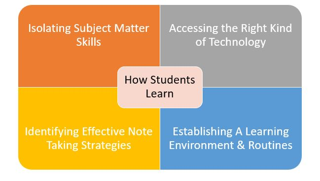 4 Key Note Taking Components Students Must Use